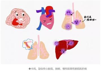 《柳叶刀》发布中国人5大早死原因,你却还在「假装防癌」?